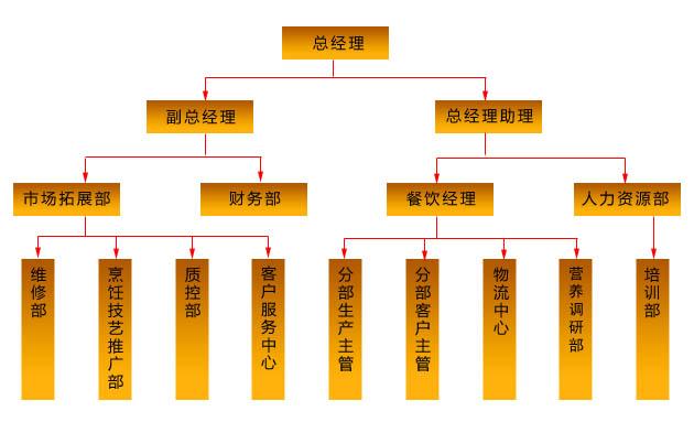 餐饮组织结构图